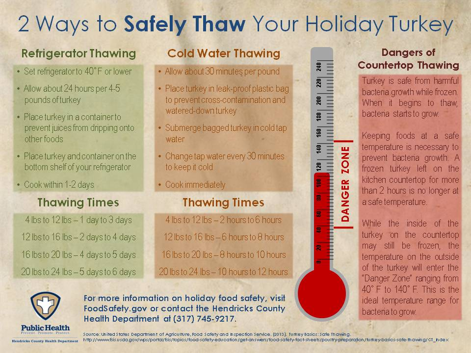 Safe Thawing for Turkeys Poster